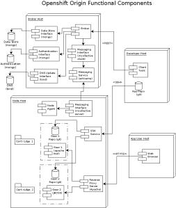 OpenShift Origin Components