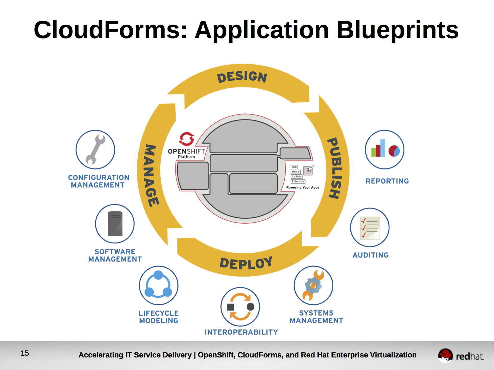 Openshift all things open cloudforms users can select the application blueprint from a catalog provide user defined input that was designed into the application blueprint malvernweather Gallery
