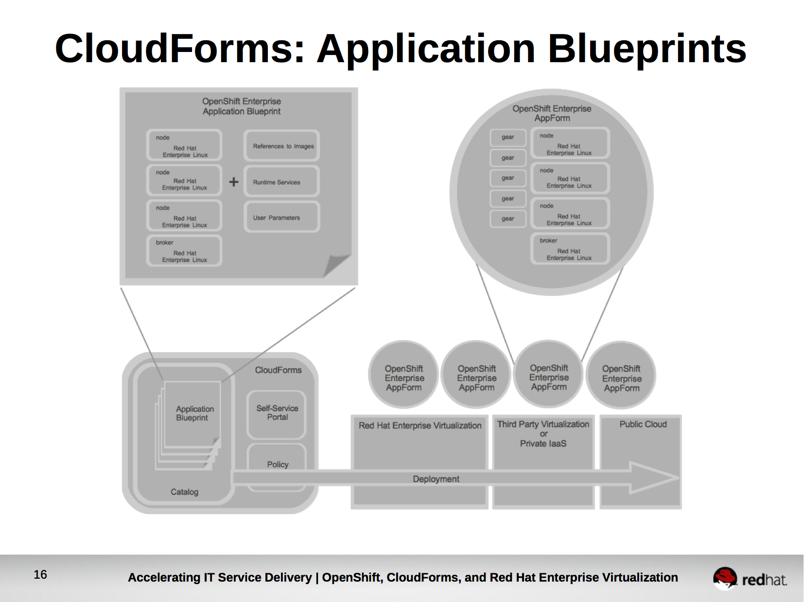 Paas all things open upon defining an application blueprint for openshift enterprise within cloudforms openshift enterprise administrators would be permitted to deploy malvernweather Gallery