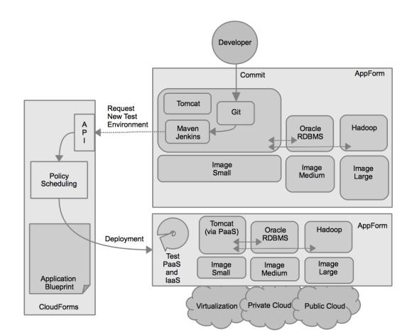 Figure 3: Governed DevOps