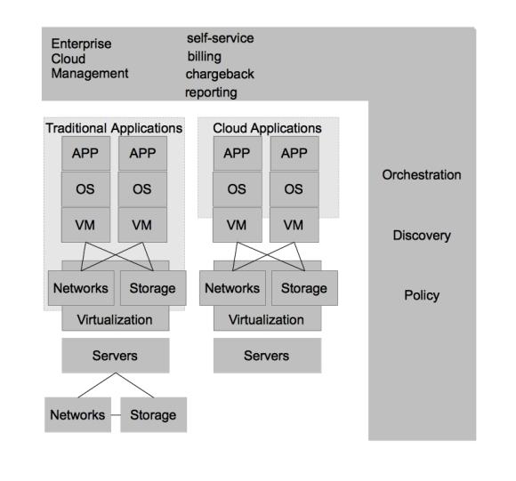 datacentervirtualizationandprivatecloud