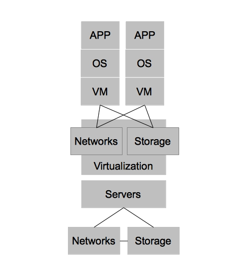 virtualdatacenter