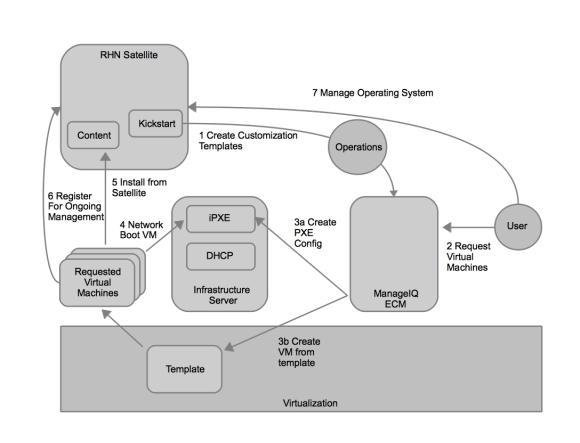 RHN Satellite and ManageIQ ECM Workflow