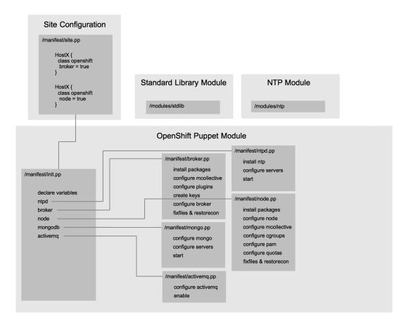 Anatomy of OpenShift Puppet Module