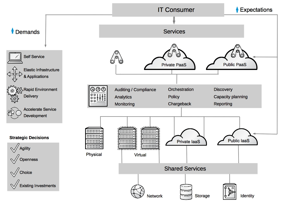 Red hat s open hybrid cloud architecture all things open for Architecture hybride