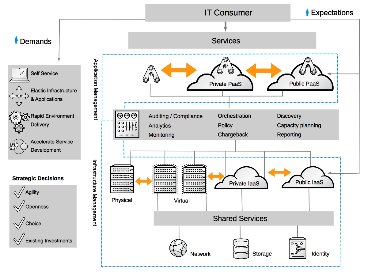 Red Hats Open Hybrid Cloud Architecture Provides A Single Self Service Portal That Allows Application Designers To Publish Services Span Multiple