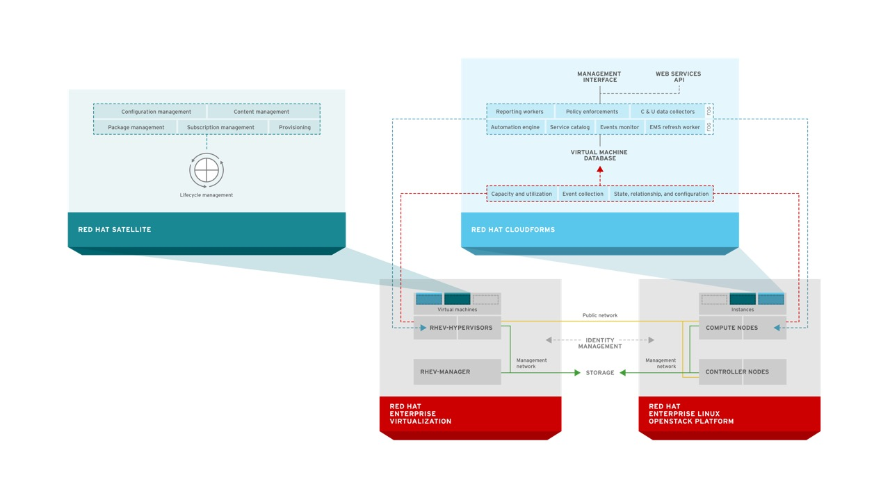 A Technical Overview of Red Hat Cloud Infrastructure (RHCI) | all ...