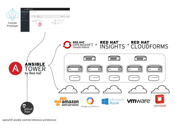 Learning by Prototype: Bringing Ansible Tower, OpenShift, CloudForms